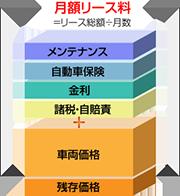 頭金0円。初期費用0円。月々定額
